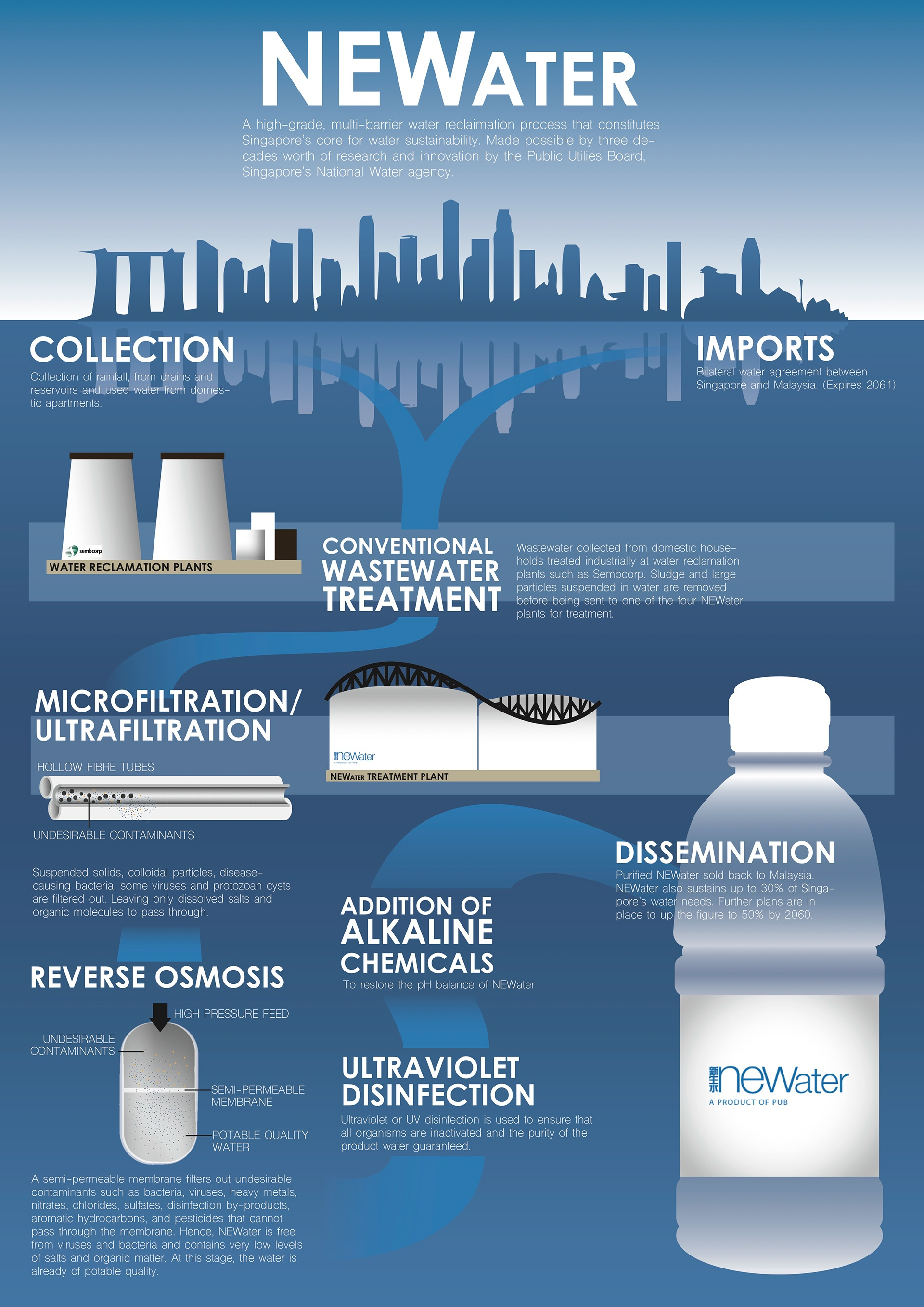 Water System Design Water Supply  Standards